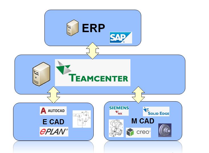 Teamcenter-integrations