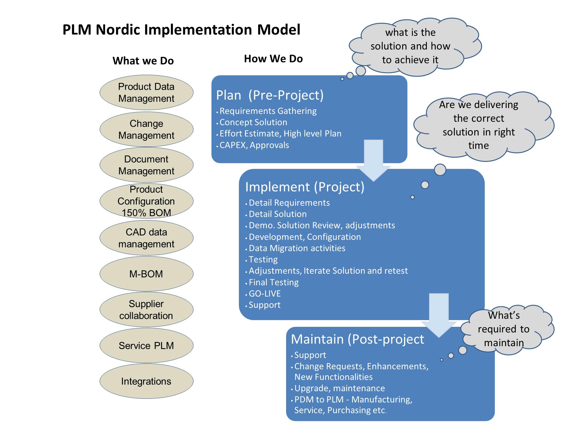 PLM Nordic Implementation Model