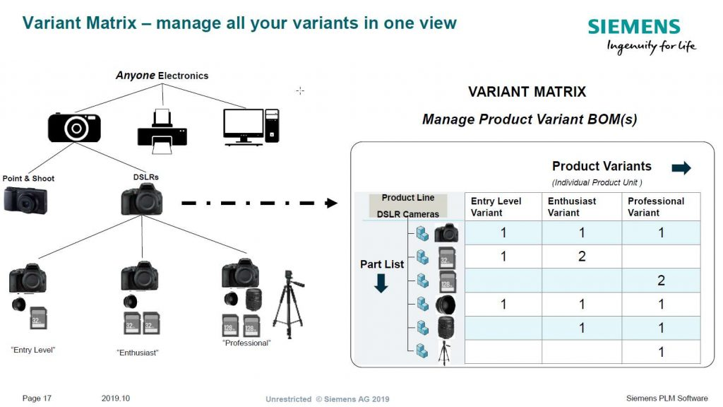 manage variants