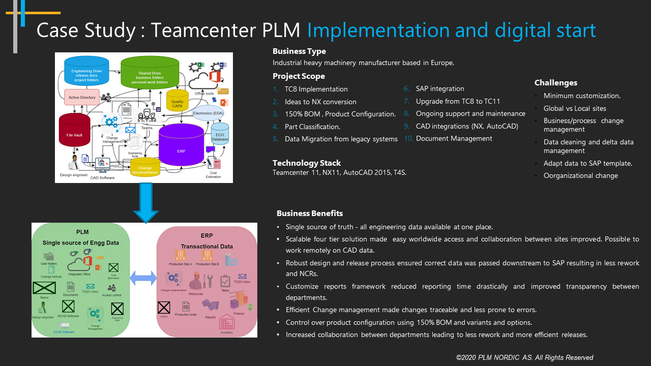 case study teamcenter plm implementation and digital start business type and benefits nx teamcenter